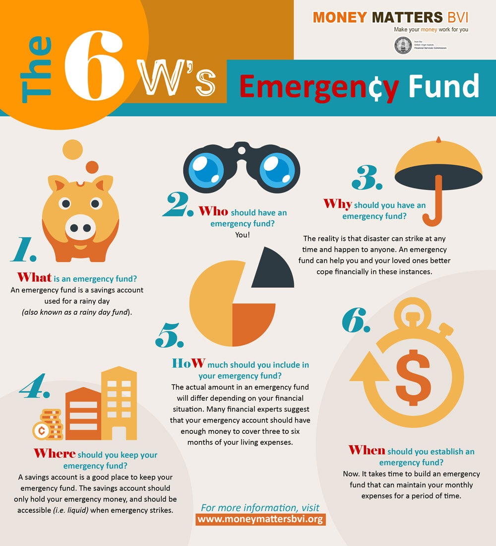 6Ws-Emergency-Fund-